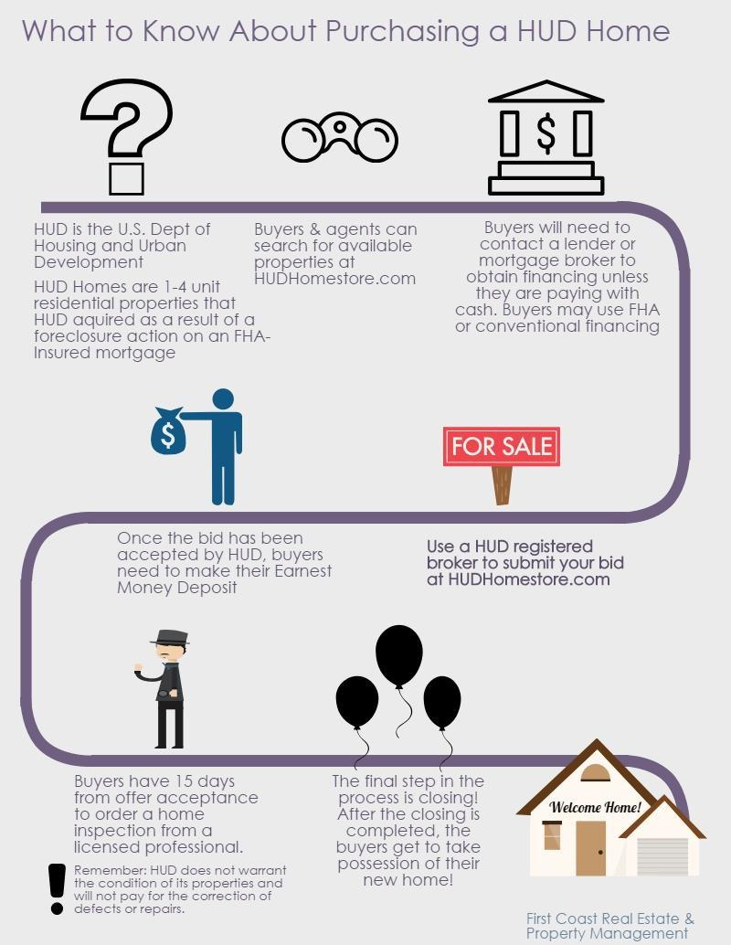 Home Home Buying Process