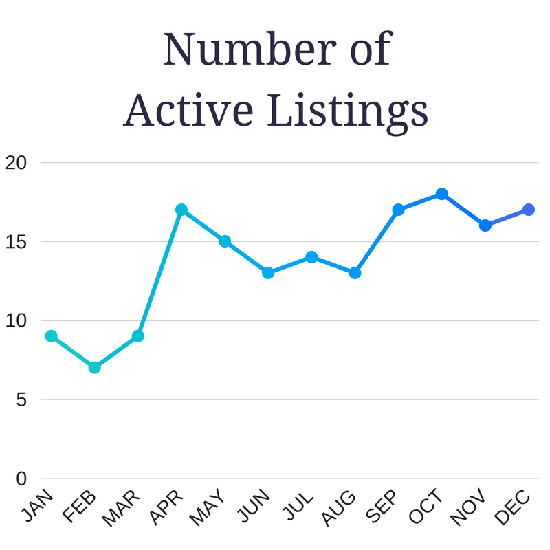 ALYS BEACH ACTIVE LISTINGS 2016