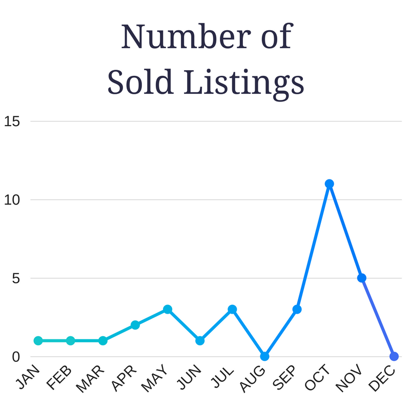 ALYS BEACH SOLD LISTINGS 2016