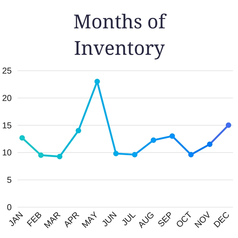 Rosemary Beach 2016 Months of Inventory