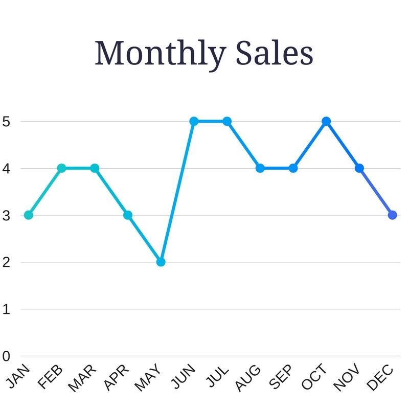 Rosemary Beach 2016 Sales