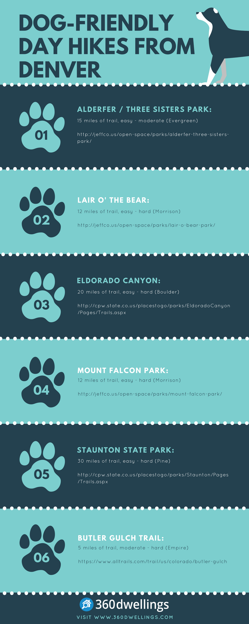 Infographic Best Dog-Friendly Day Hikes From Denver