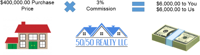 Example of buyer commission rebate