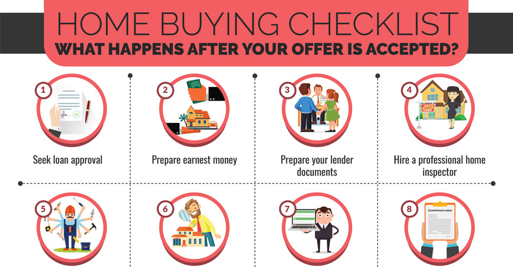 Home Buying Checklist - What Happens After Your Offer Is Accepted- 1