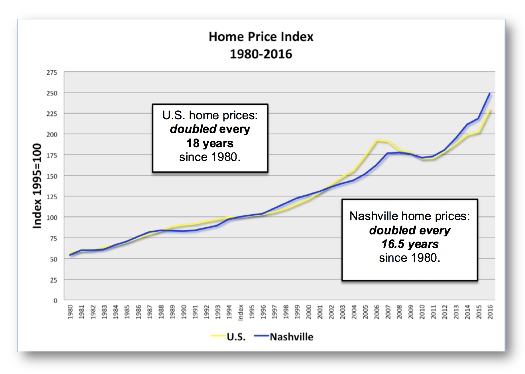 Home Price index