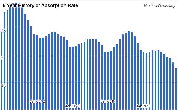 Absorption rate in albuquerque real estate