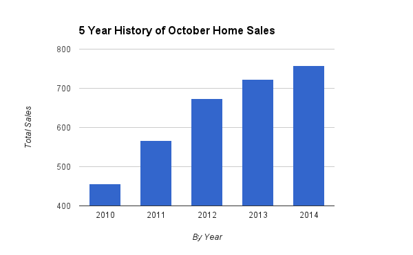 5 Year History of October Home Sales