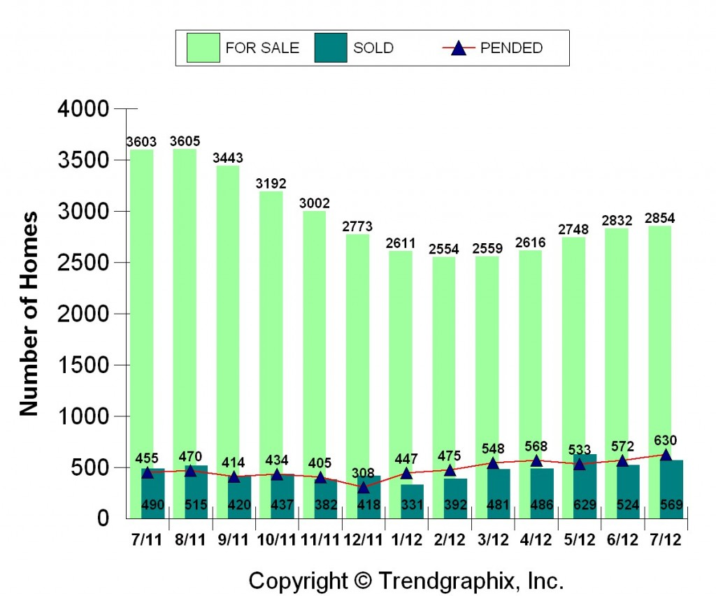 Homes for Sale, Homes Sold and Homes in Pending Status