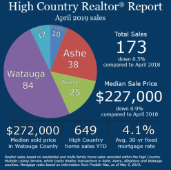 Boone NC Real Estate Market, Watauga County homes for sale