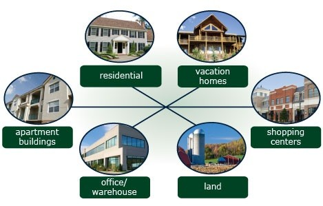 Horry County Property Types