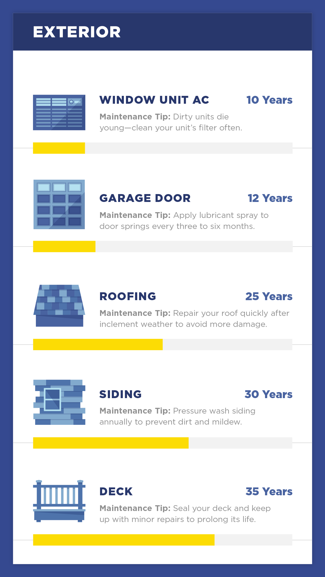 How Long Will Your Home Appliances Last