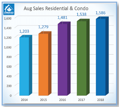 number of home sales with 5 year average