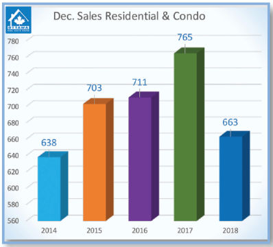 5 year average number of sales December