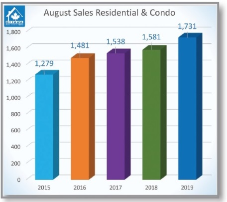 Number of sales 5 year average Aug 2019
