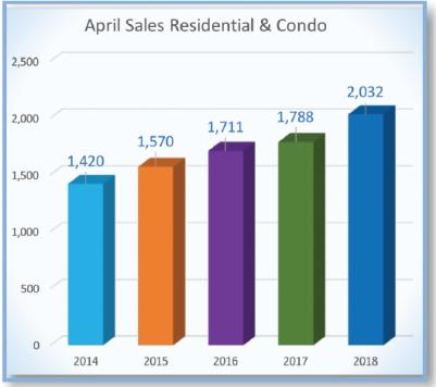 April 2018 number of sales 5 year average