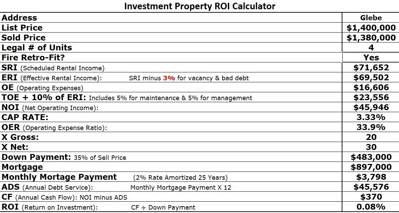 glebe 4 unit property sold financials