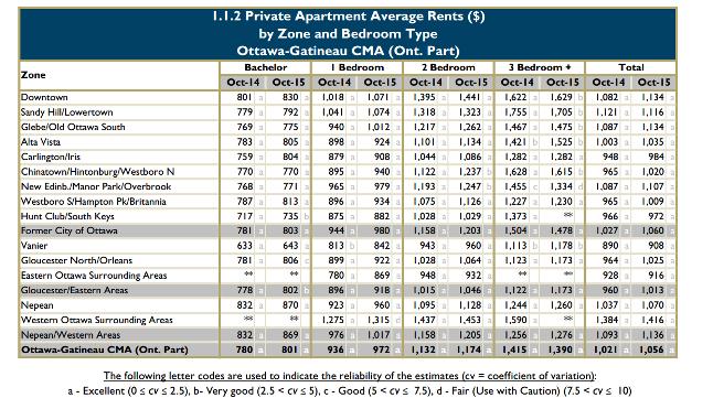 Average rent for Ottawa