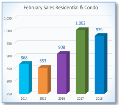 5 Year Average number of sales till Feb 2017