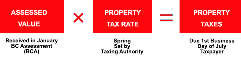 BC Property Tax Equation