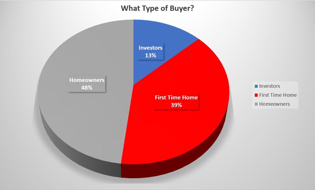 What Type of Buyers Are Affecting the Port Alberni Real Estate Market
