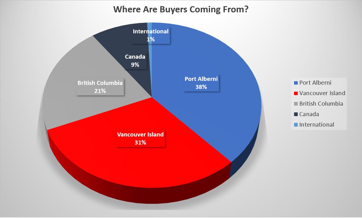 Where Are Port Alberni Real Estate Buyers Coming From