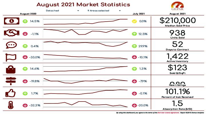 El Paso Real Estate Statistics August 2021