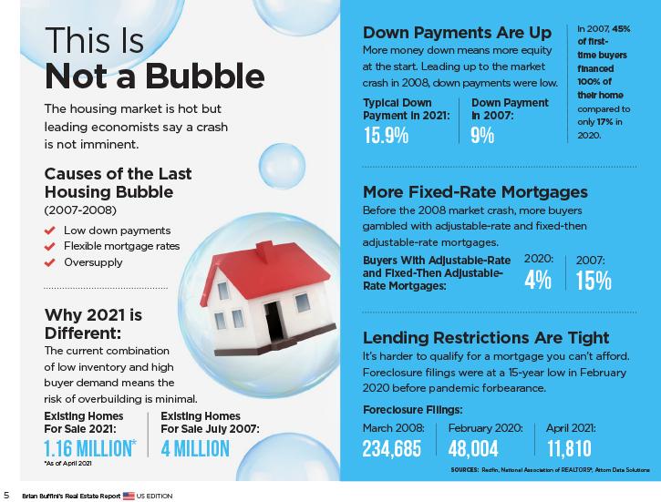 US Real Estate Market Report BiAnnual 2021