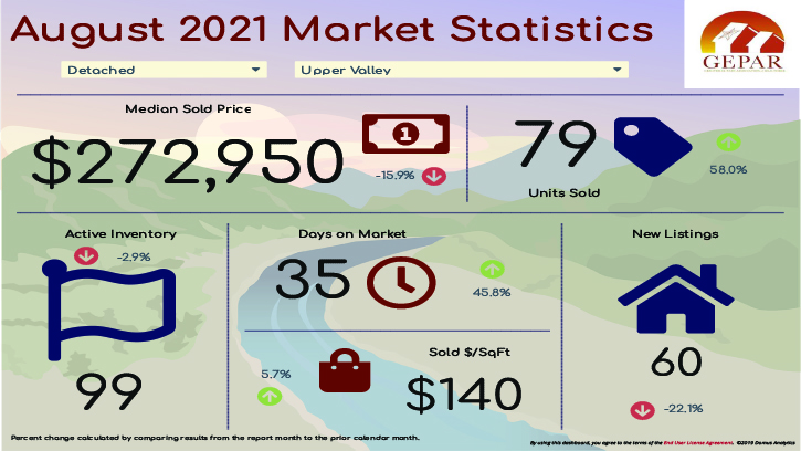 Upper Valley El Paso Real Estate Market Statistics August 2021