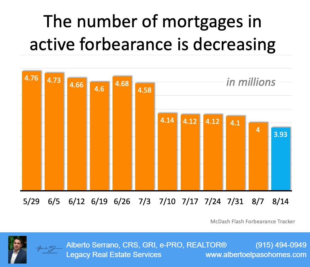 Forbearances In Numbers