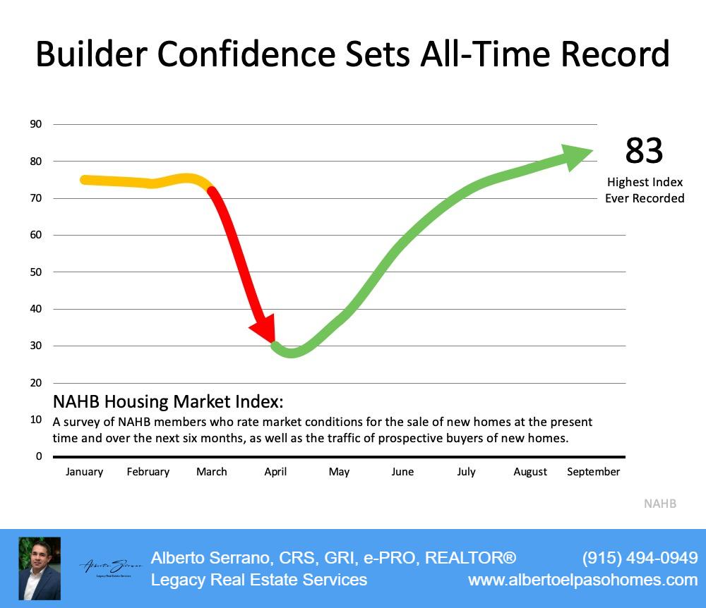 Home Builder Index