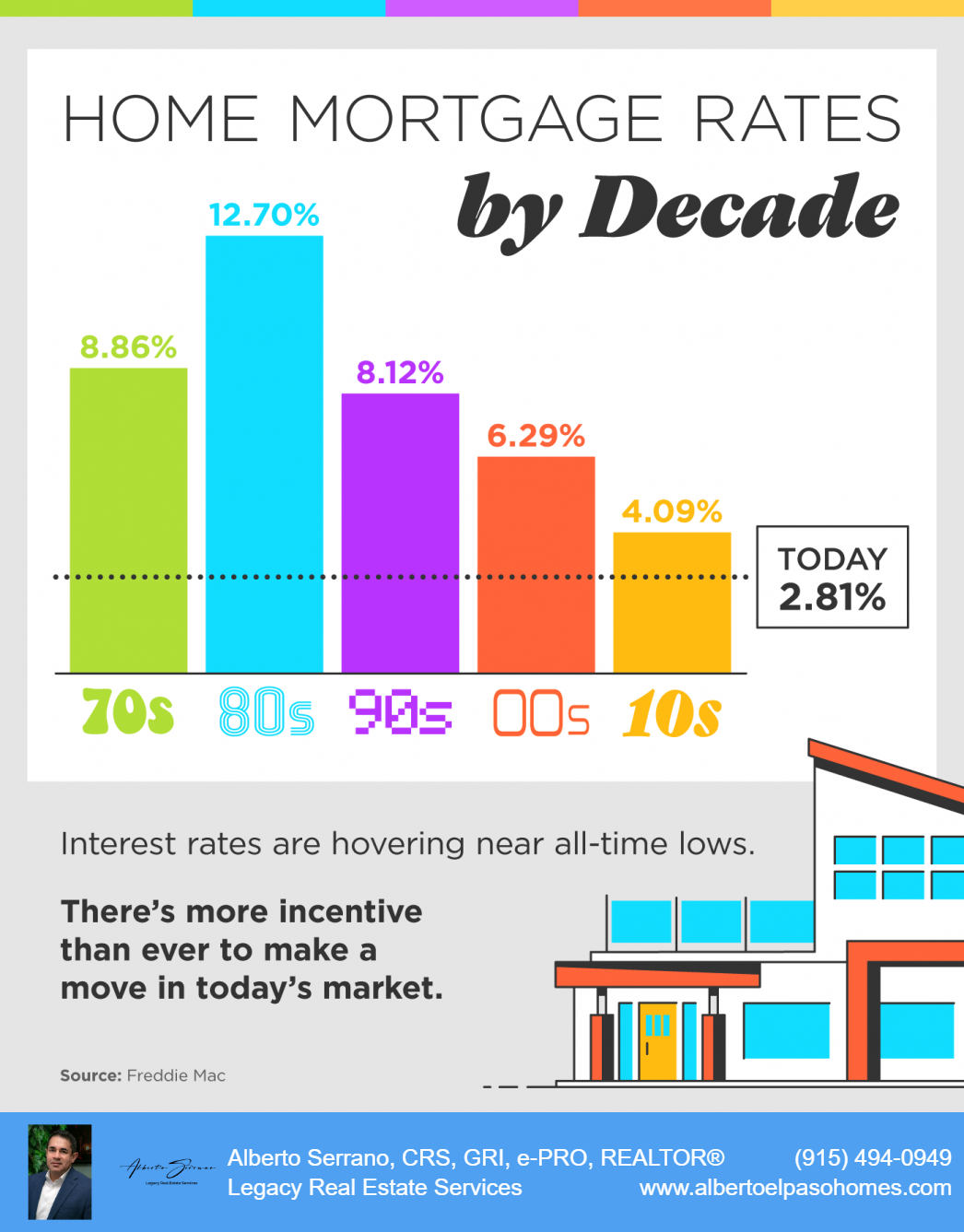 Mortgage Rates by Decades