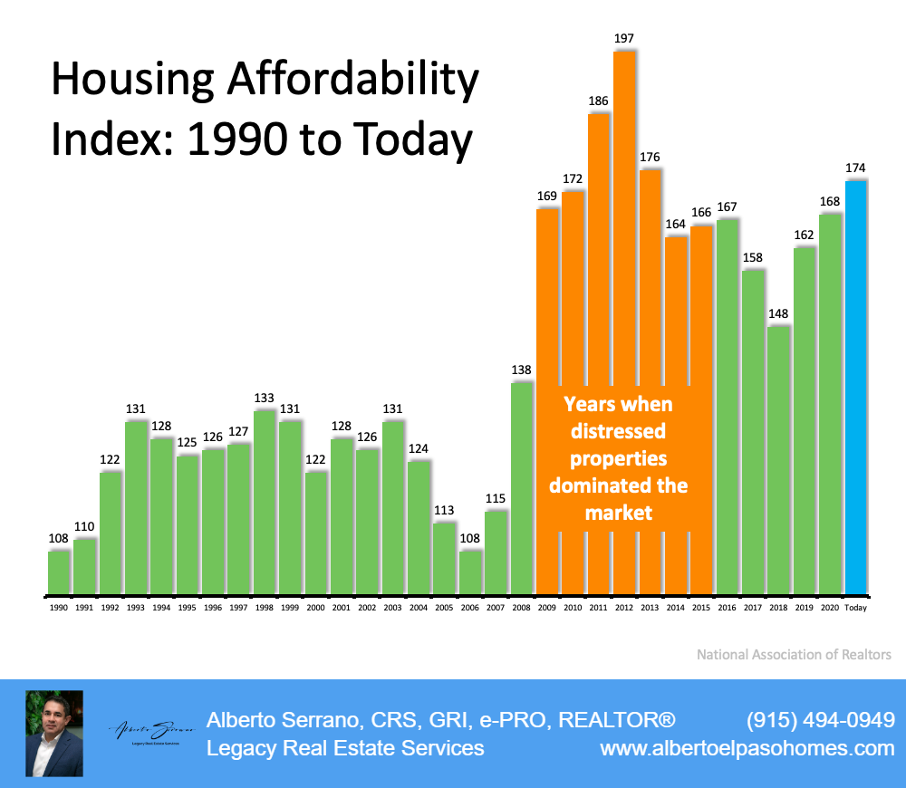 Housing Affordability Index: 1990 to Today