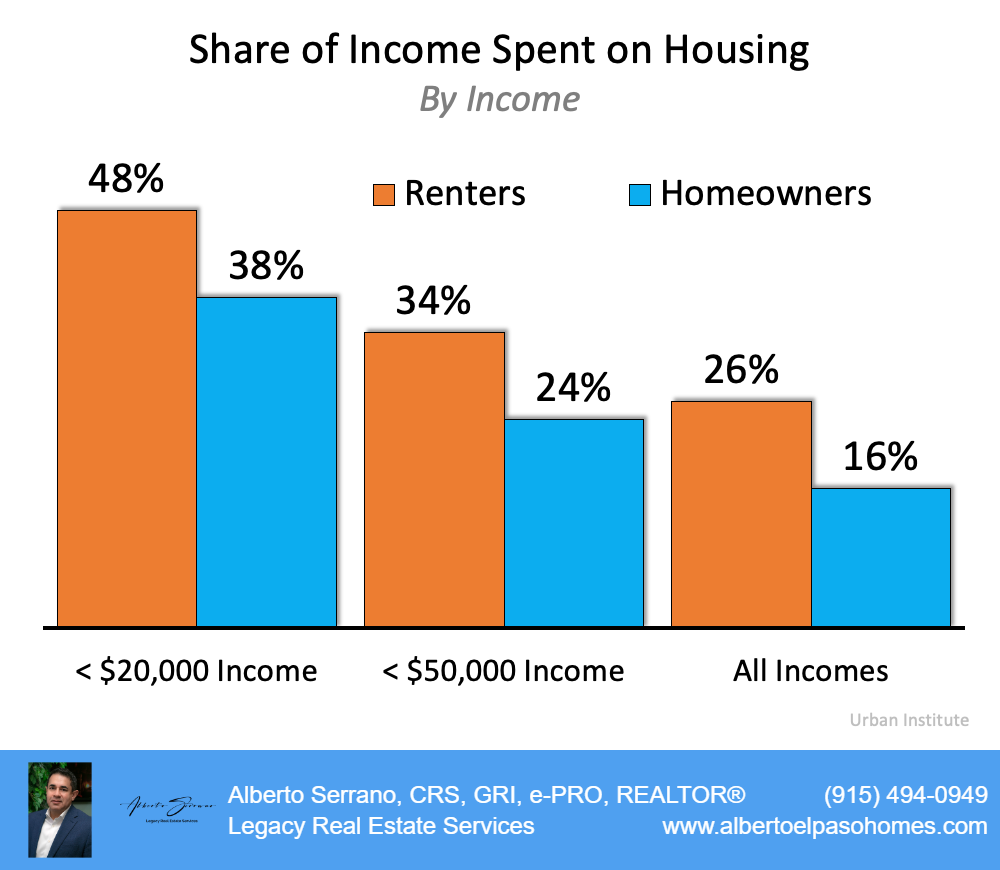 Share of Income Spent on Housing