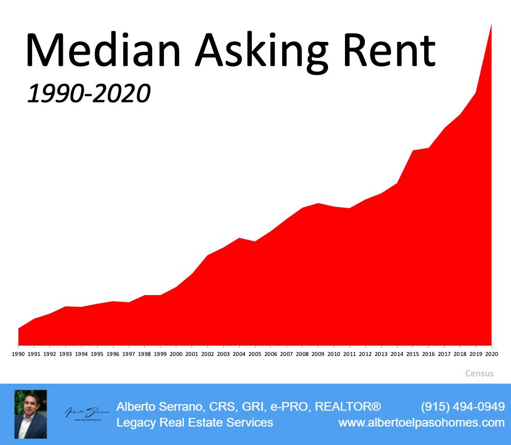 Median Asking Rent 1990-2020