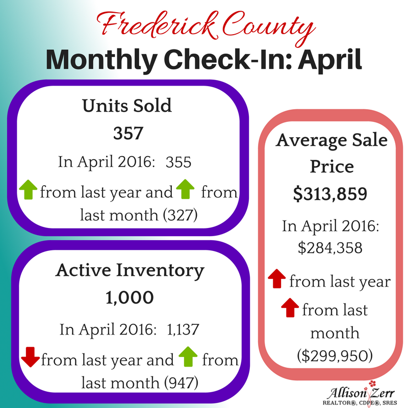 housing stats Frederick County Maryland April 2017