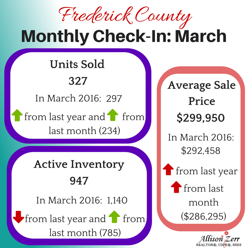 Housing stats April 2017 Frederick County Maryland