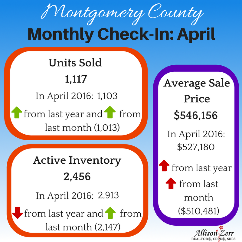 Housing Stats Montgomery County April 2017
