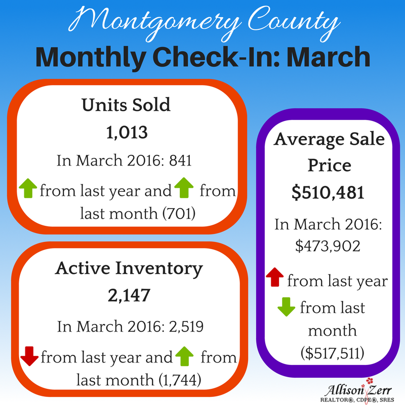 Housing stats Montgomery County, MD March