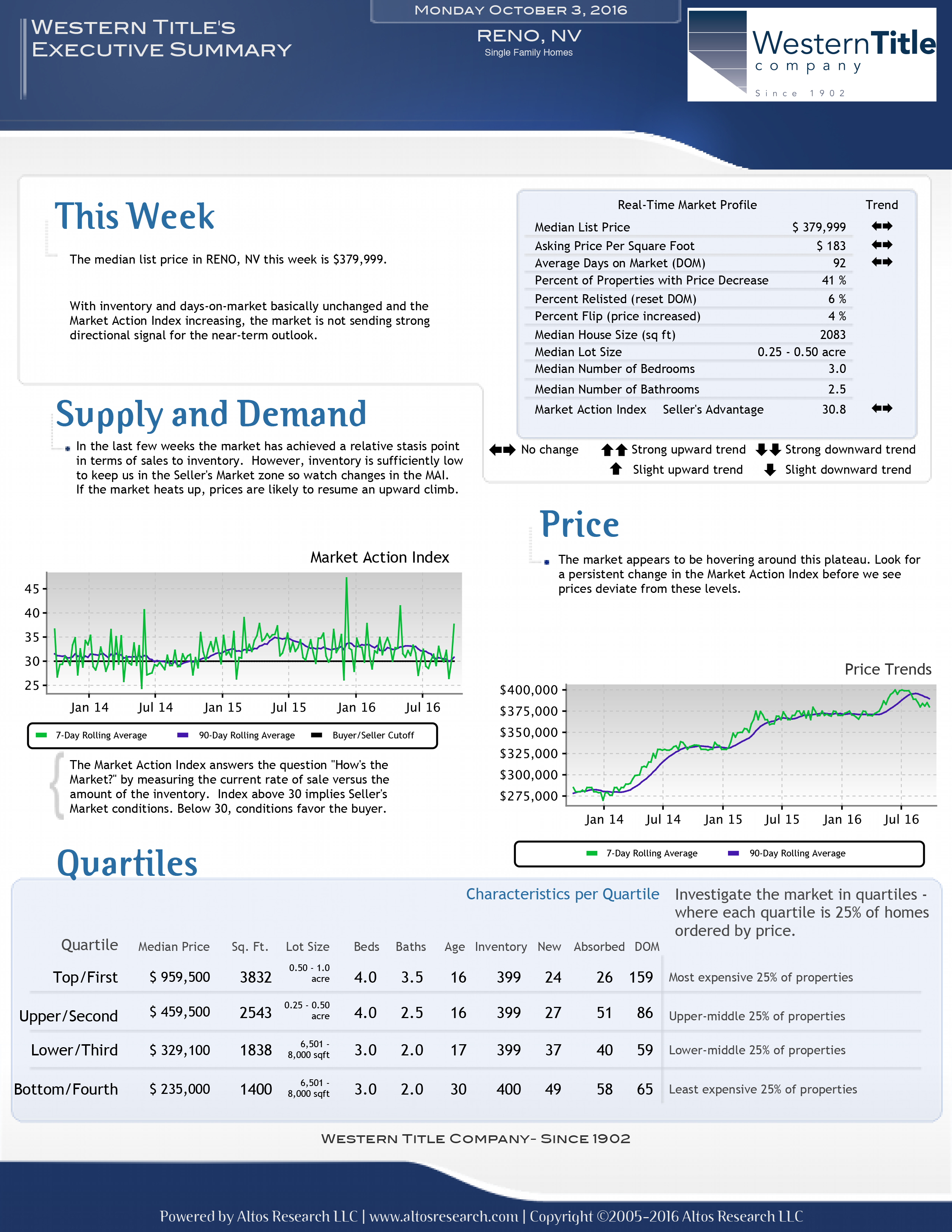 Reno housing statistics