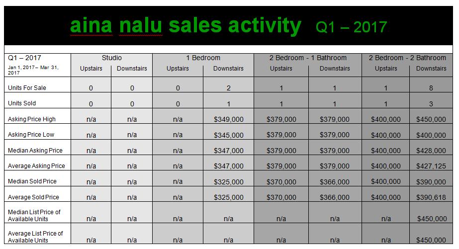 Aina Nalu Sales Stats Q1 2017