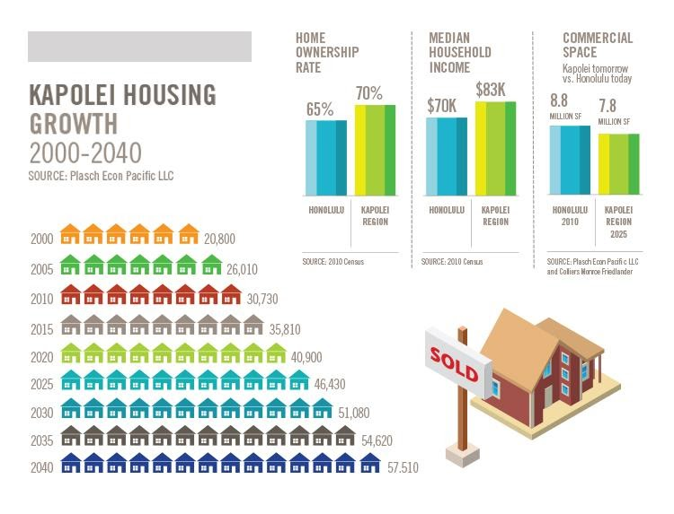 Kapolei Housing Growth