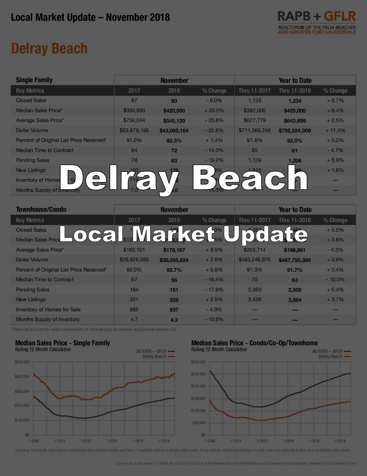 Delray Beach Real Estate Market