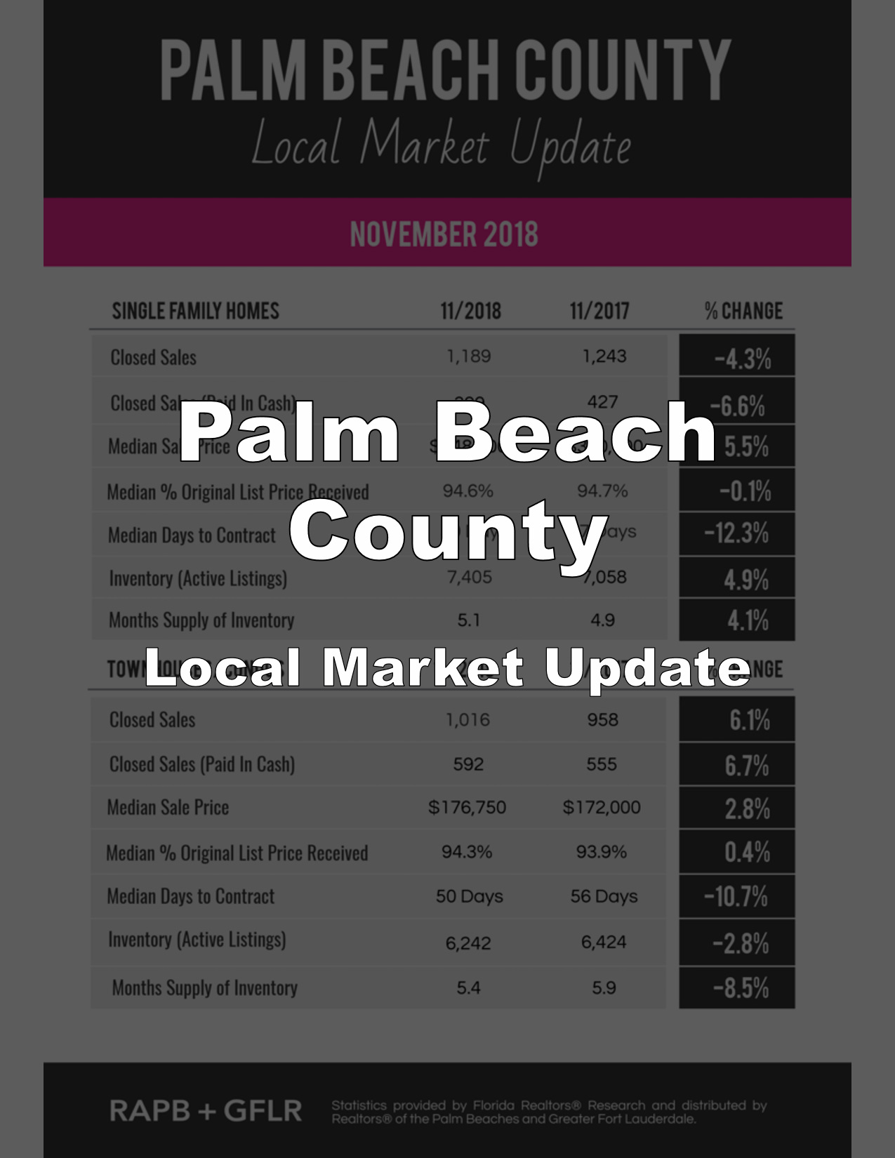 Palm Beach County Real Estate Market Reports