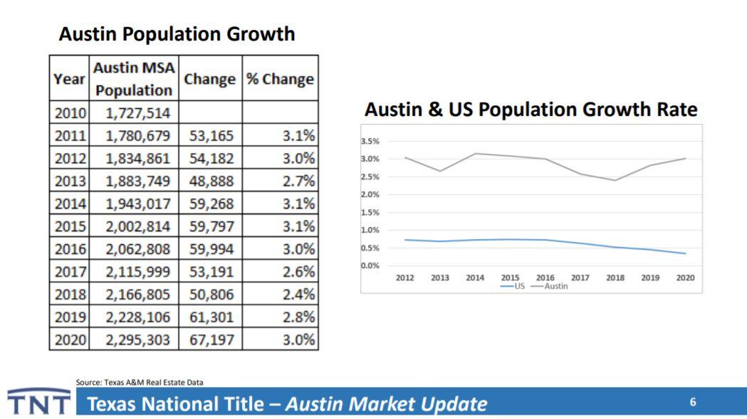 Austin Texas Population Growth   Lori Wakefield REALTOR   Keller Williams Reatly