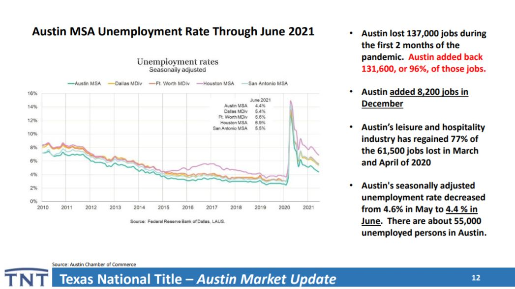 Austin Unemployment Rate   Lori Wakefield REALTOR   Keller Williams Realty