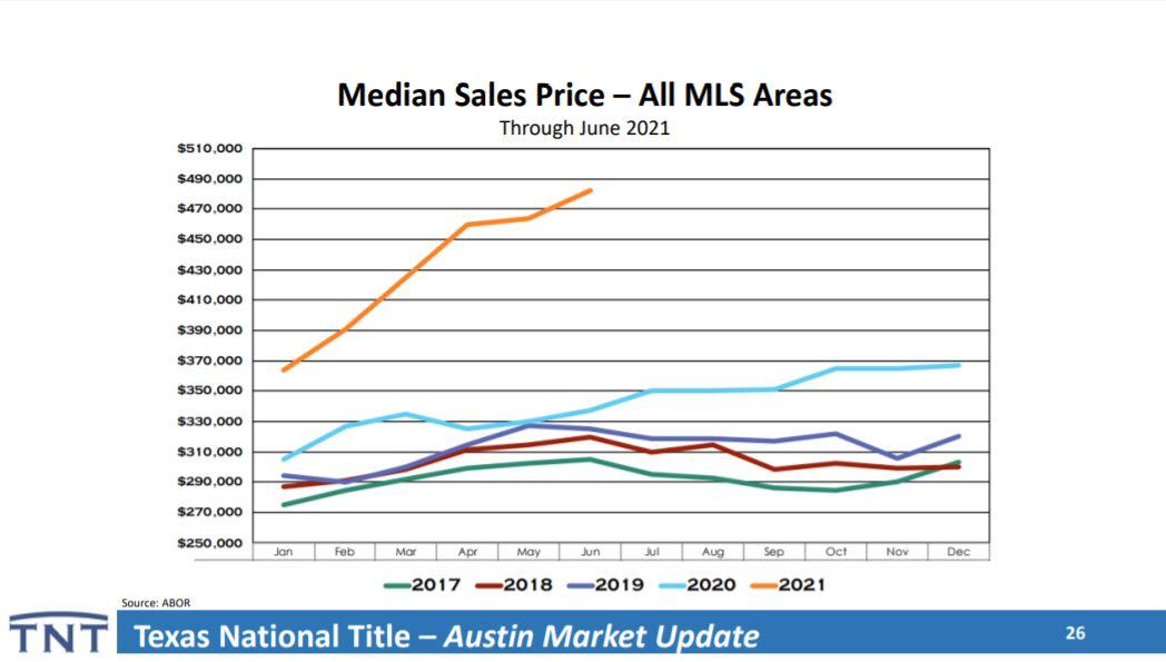 Austin Home Prices   Lori Wakefield REALTOR   Keller Williams Realty