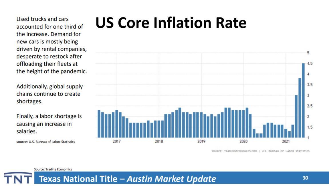 Core Inflation   Lori Wakefield REALTOR   Keller Williams Realty Austin TX