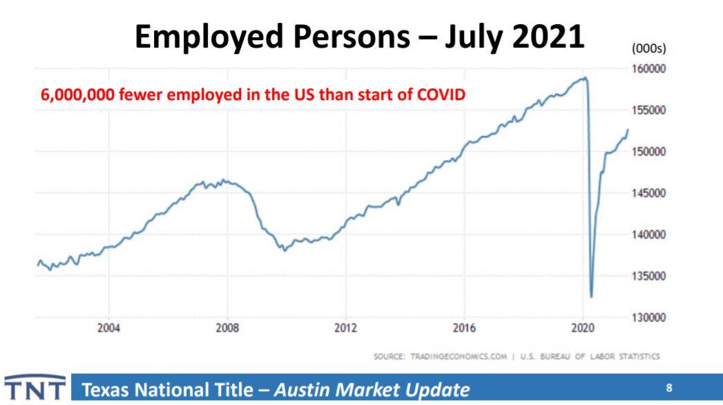 Employed Persons Austin Texas July 2021   Lori Wakefield REALTOR   Keller Williams Realty