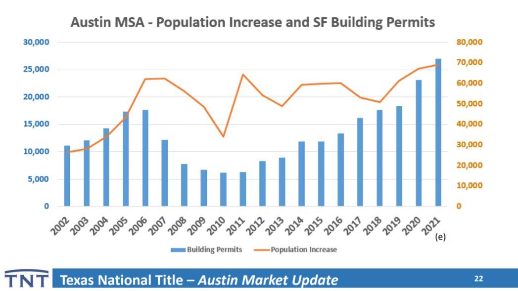Austin TX Single Family Home Building Permits   Lori Wakefield REALTOR   Keller Williams Realty Austin Tx