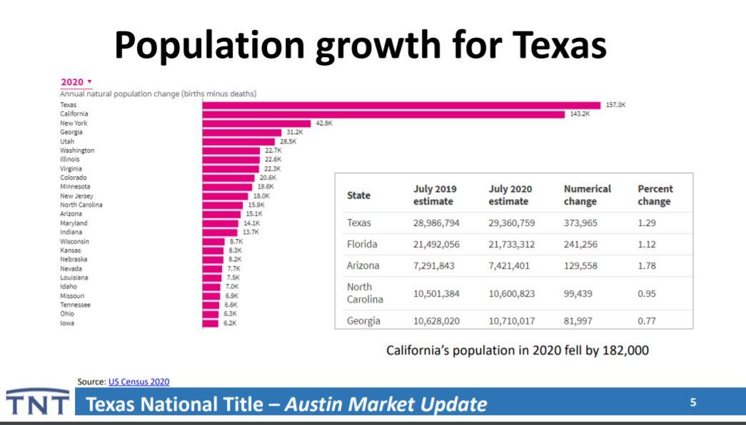 Texas Population Growth   Lori Wakefield REALTOR   Keller Williams Realty Austin Texas